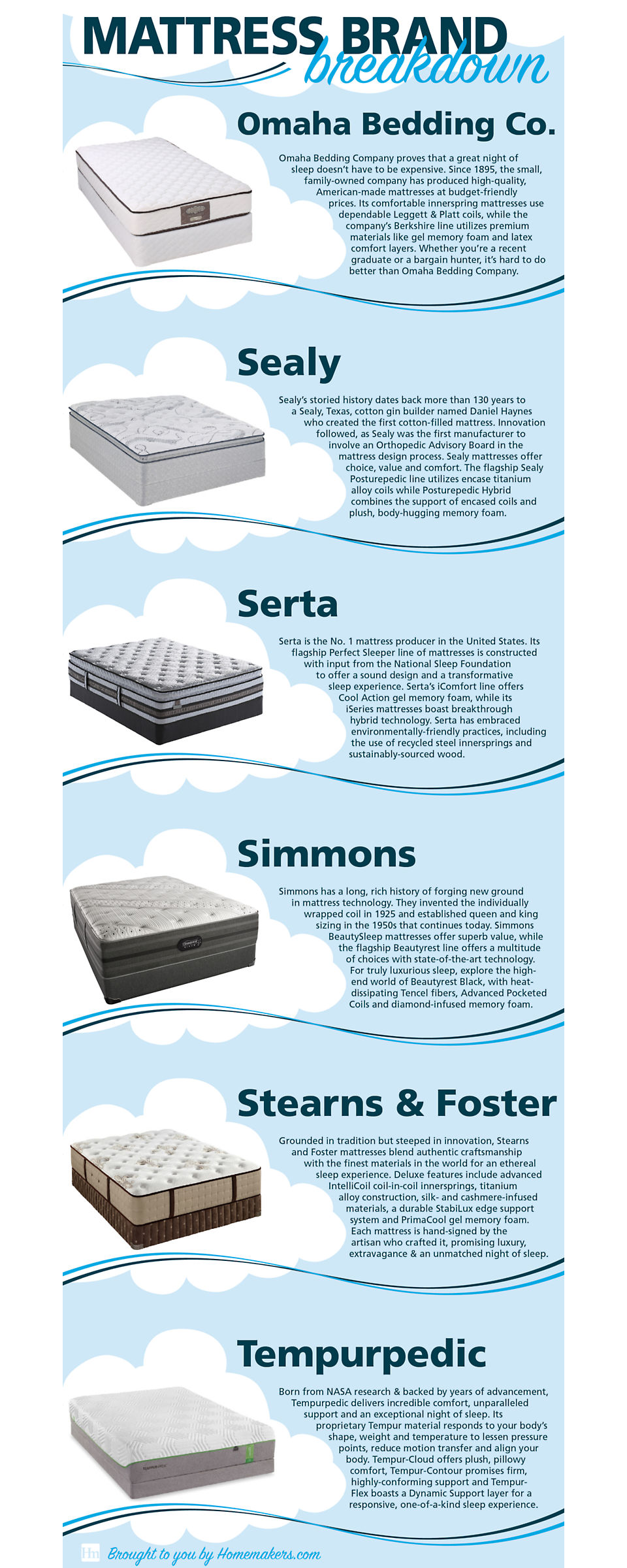 Here are six of the best mattress brands to look for when you shop for a new mattress.