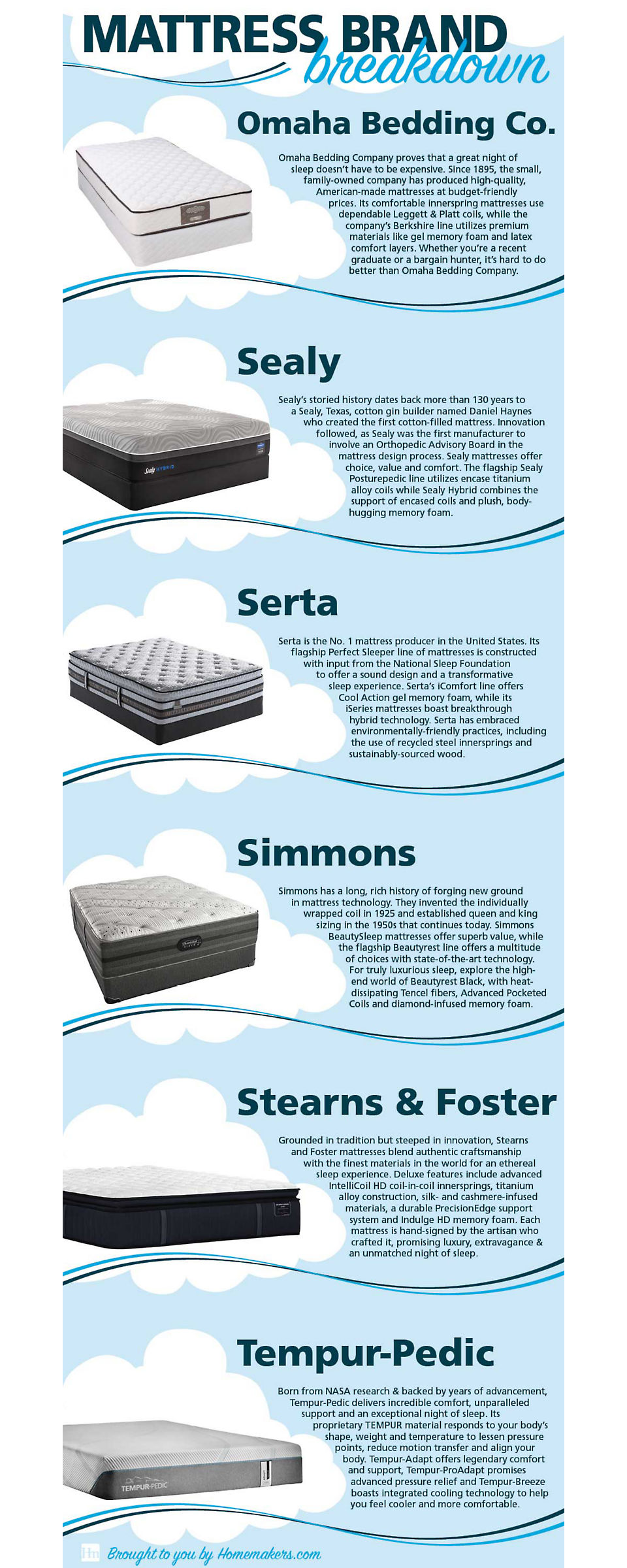 6 Best Mattress Brands of 2019 | Homemakers