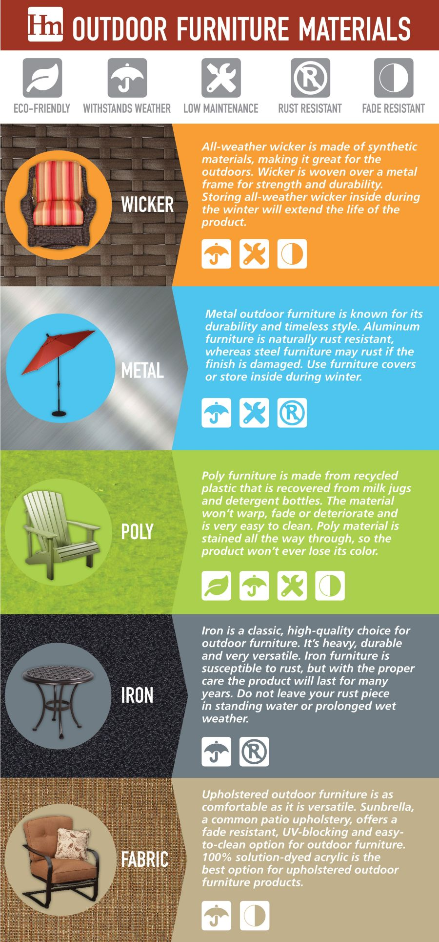Best outdoor furniture materials infographic